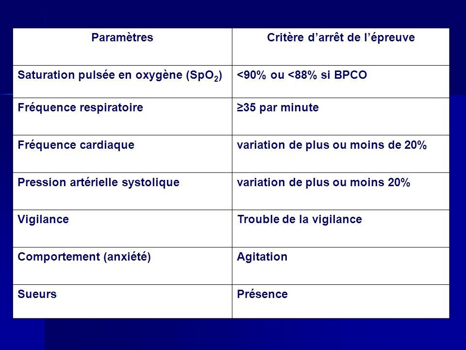ParamètresCritère darrêt de lépreuve Saturation pulsée en oxygène (SpO 2 )<90% ou <88% si BPCO Fréquence respiratoire35 par minute Fréquence cardiaque