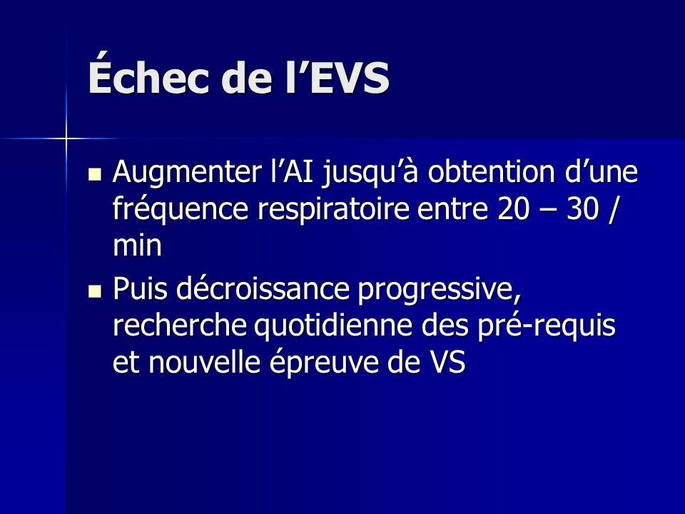 Échec de lEVS Augmenter lAI jusquà obtention dune fréquence respiratoire entre 20 – 30 / min Augmenter lAI jusquà obtention dune fréquence respiratoir