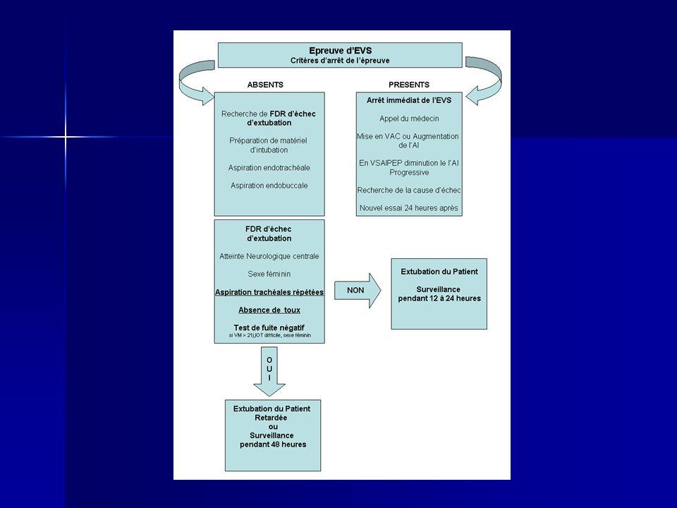 Conclusion Protocole de sevrage de la ventilation mécanique nécessaire Protocole de sevrage de la ventilation mécanique nécessaire Recherche quotidienne des conditions nécessaires à lEVS Recherche quotidienne des conditions nécessaires à lEVS Recherche des FDR déchec dextubation Recherche des FDR déchec dextubation Mesures prophylactiques Mesures prophylactiques