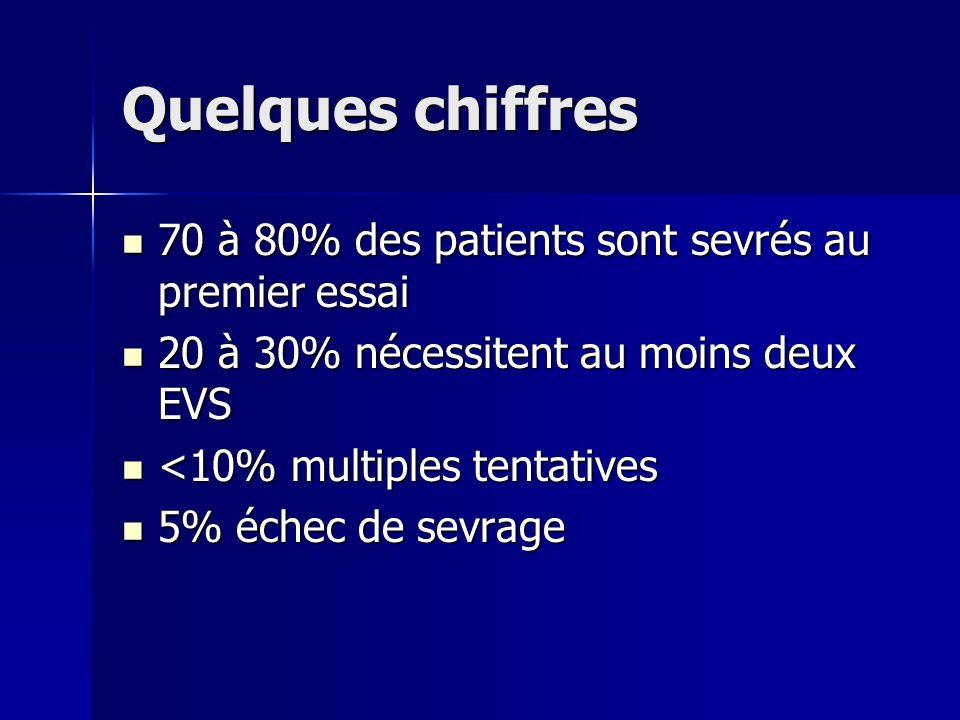 Quelques chiffres 70 à 80% des patients sont sevrés au premier essai 70 à 80% des patients sont sevrés au premier essai 20 à 30% nécessitent au moins