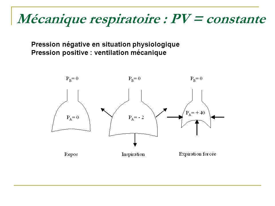 Mécanique respiratoire : PV = constante Pression négative en situation physiologique Pression positive : ventilation mécanique