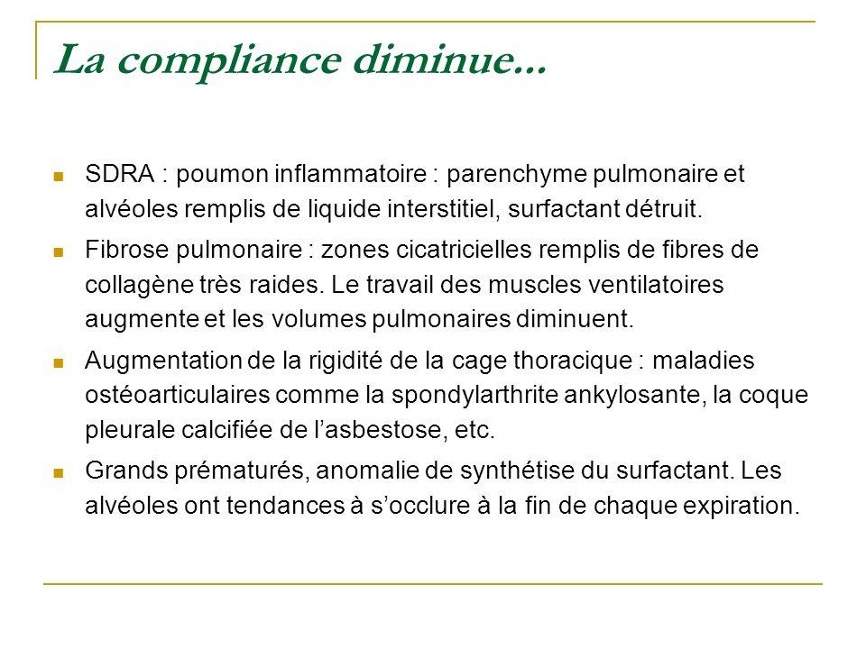 La compliance diminue... SDRA : poumon inflammatoire : parenchyme pulmonaire et alvéoles remplis de liquide interstitiel, surfactant détruit. Fibrose