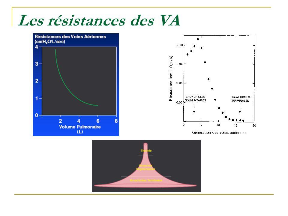 Les résistances des VA