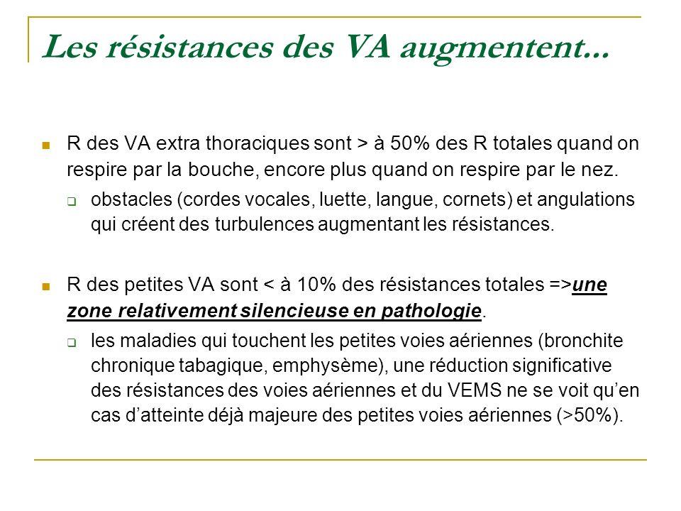 Les résistances des VA augmentent... R des VA extra thoraciques sont > à 50% des R totales quand on respire par la bouche, encore plus quand on respir