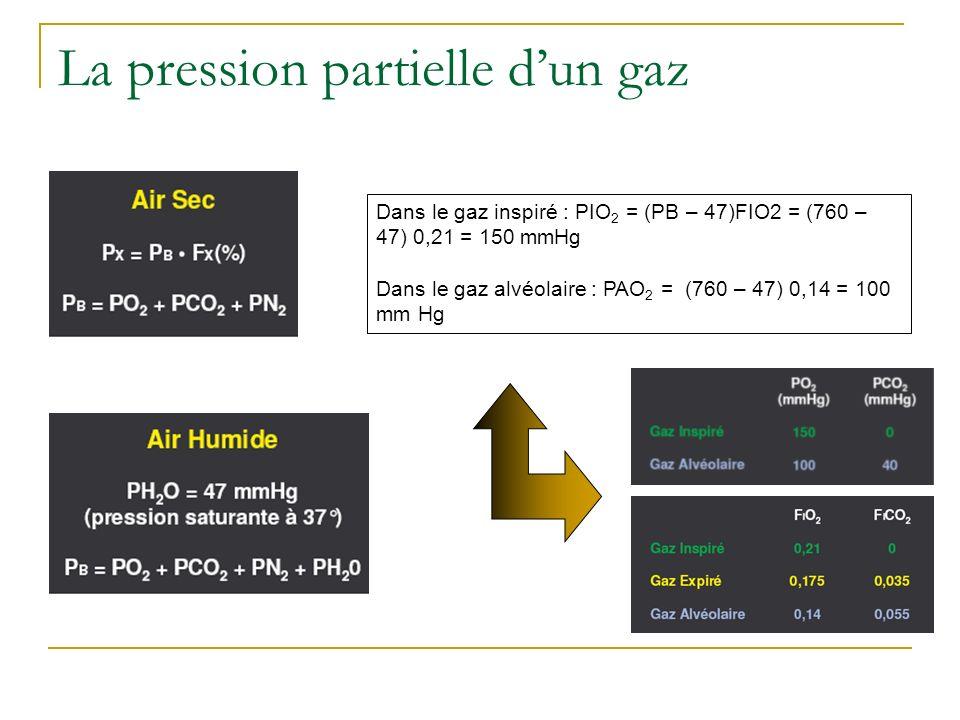 La pression partielle dun gaz Dans le gaz inspiré : PIO 2 = (PB – 47)FIO2 = (760 – 47) 0,21 = 150 mmHg Dans le gaz alvéolaire : PAO 2 = (760 – 47) 0,1