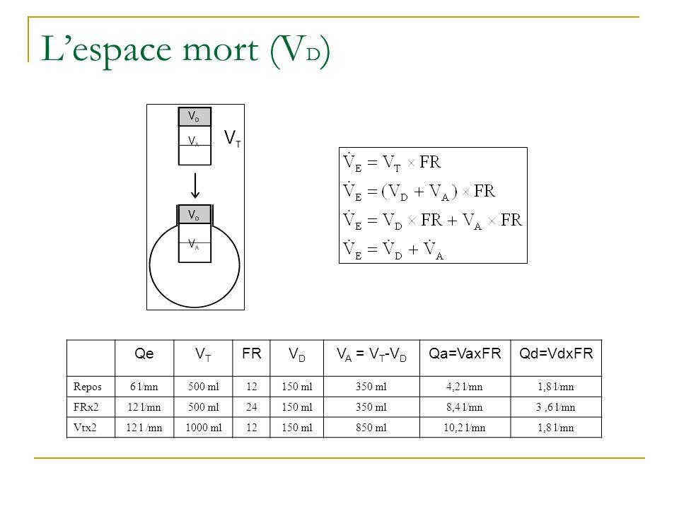 Lespace mort (V D ) QeVTVT FRVDVD V A = V T -V D Qa=VaxFRQd=VdxFR Repos6 l/mn500 ml12150 ml350 ml4,2 l/mn1,8 l/mn FRx212 l/mn500 ml24150 ml350 ml8,4 l