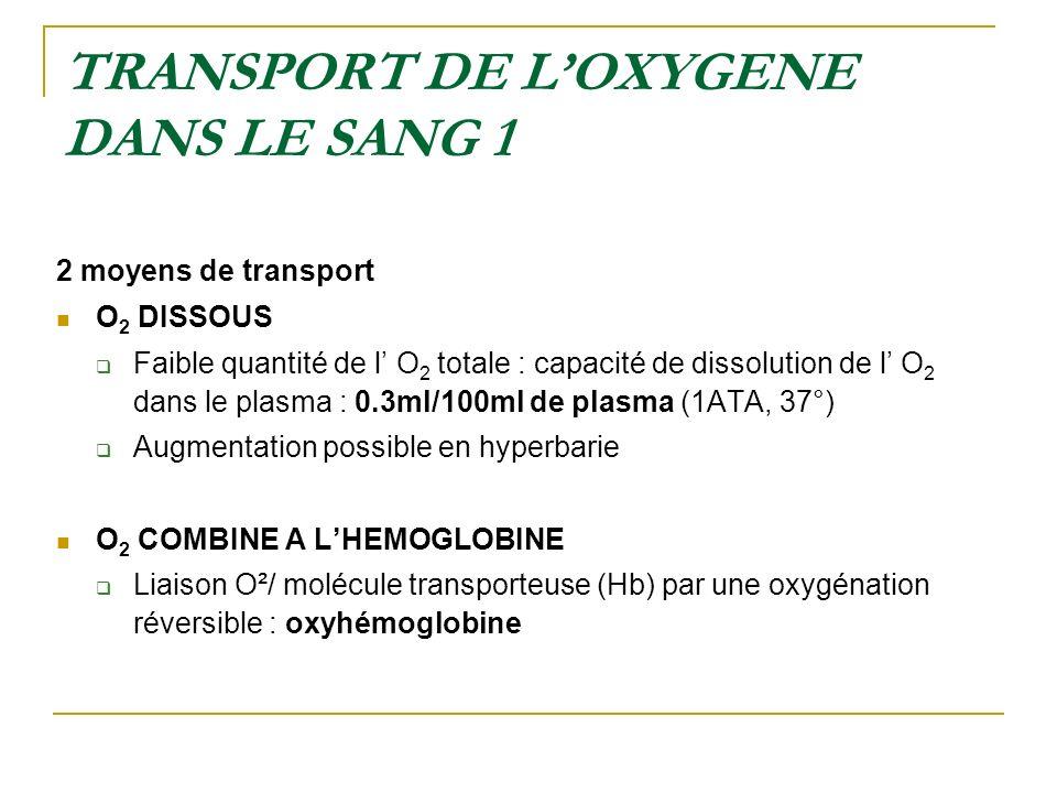 TRANSPORT DE LOXYGENE DANS LE SANG 1 2 moyens de transport O 2 DISSOUS Faible quantité de l O 2 totale : capacité de dissolution de l O 2 dans le plas