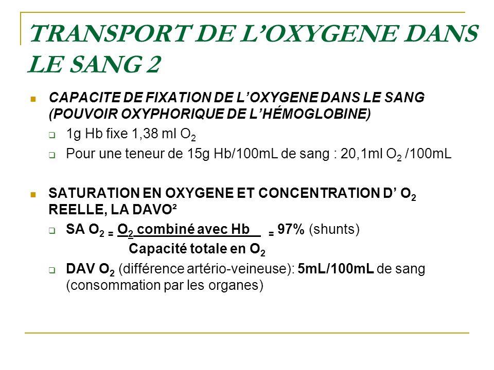 TRANSPORT DE LOXYGENE DANS LE SANG 2 CAPACITE DE FIXATION DE LOXYGENE DANS LE SANG (POUVOIR OXYPHORIQUE DE LHÉMOGLOBINE) 1g Hb fixe 1,38 ml O 2 Pour u