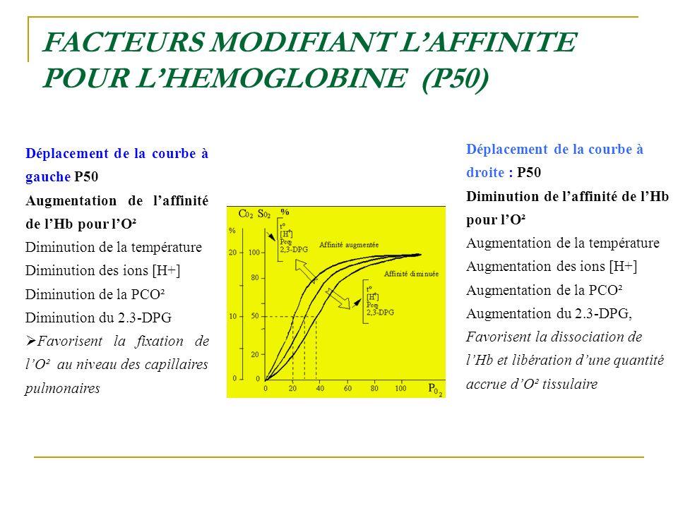 FACTEURS MODIFIANT LAFFINITE POUR LHEMOGLOBINE (P50) Déplacement de la courbe à droite : P50 Diminution de laffinité de lHb pour lO² Augmentation de l