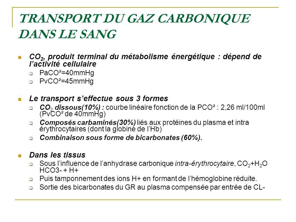 TRANSPORT DU GAZ CARBONIQUE DANS LE SANG CO 2, produit terminal du métabolisme énergétique : dépend de lactivité cellulaire PaCO²=40mmHg PvCO²=45mmHg
