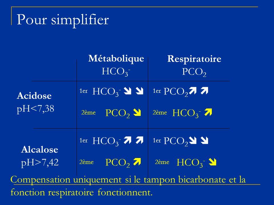 Pour simplifier Acidose pH<7,38 Alcalose pH>7,42 Métabolique HCO 3 - Respiratoire PCO 2 HCO 3 - Compensation uniquement si le tampon bicarbonate et la