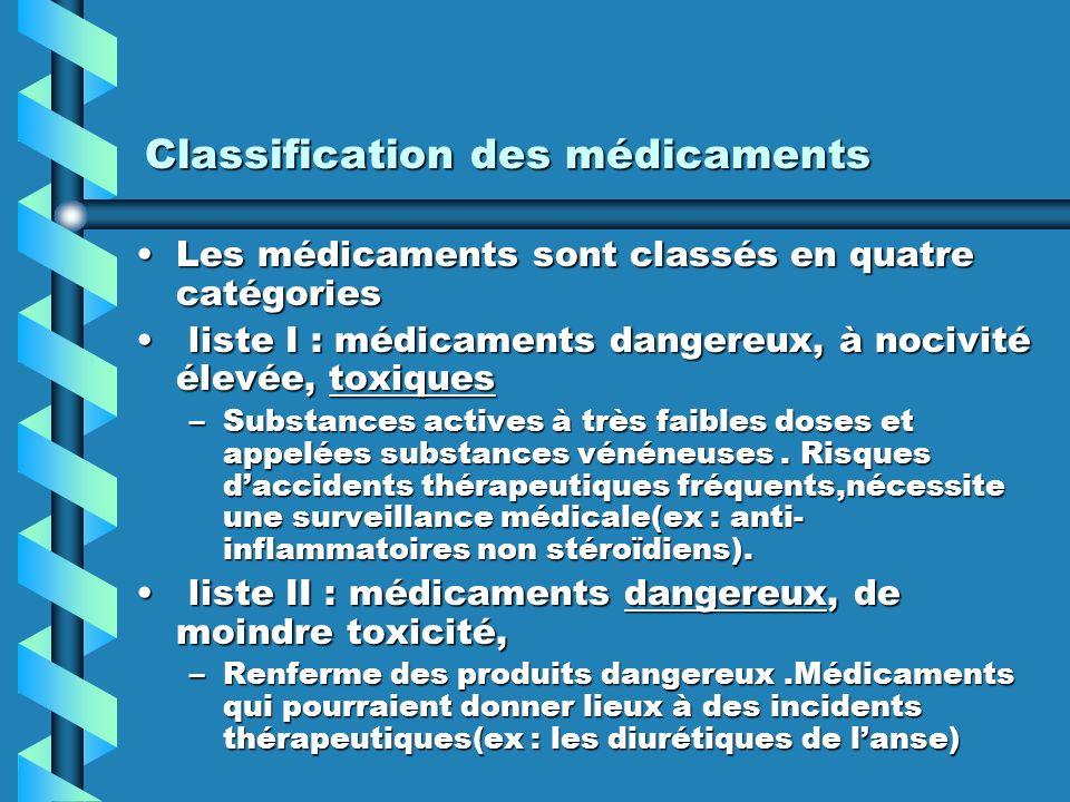 Classification des médicaments Les médicaments sont classés en quatre catégoriesLes médicaments sont classés en quatre catégories liste I : médicaments dangereux, à nocivité élevée, toxiques liste I : médicaments dangereux, à nocivité élevée, toxiques –Substances actives à très faibles doses et appelées substances vénéneuses.