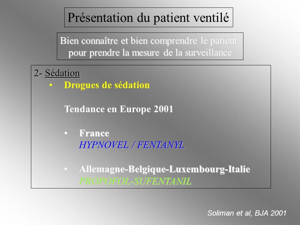 2- Sédation Drogues de sédation Tendance en Europe 2001 FranceFrance HYPNOVEL / FENTANYL Allemagne-Belgique-Luxembourg-ItalieAllemagne-Belgique-Luxemb