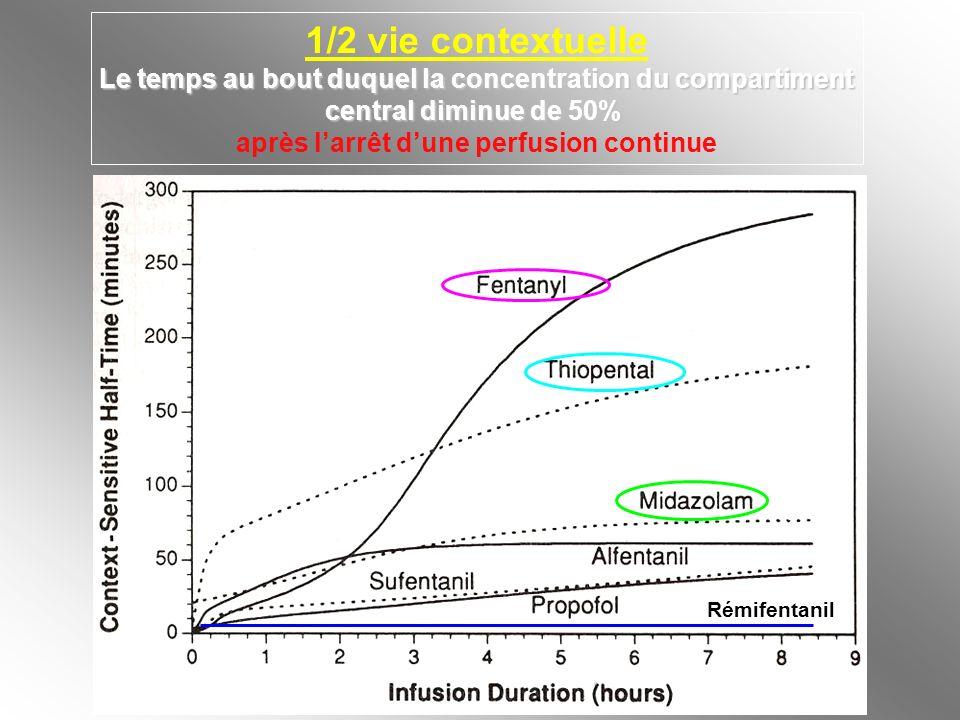 1/2 vie contextuelle Le temps au bout duquel la concentration du compartiment central diminue de 50% après larrêt dune perfusion continue Rémifentanil