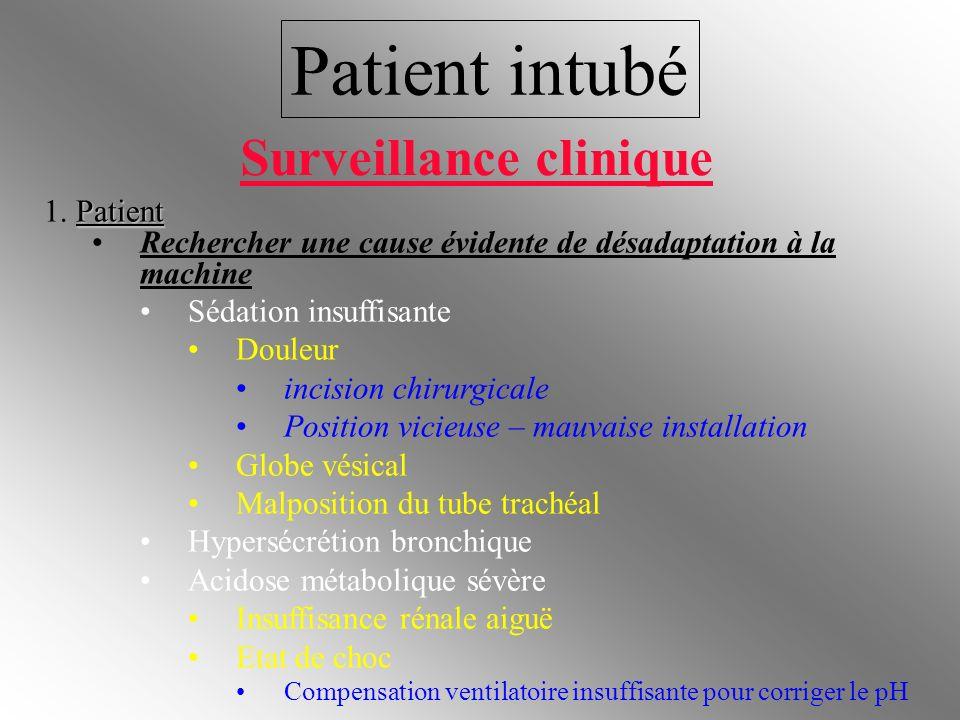 Patient intubé Patient 1. Patient Rechercher une cause évidente de désadaptation à la machine Sédation insuffisante Douleur incision chirurgicale Posi