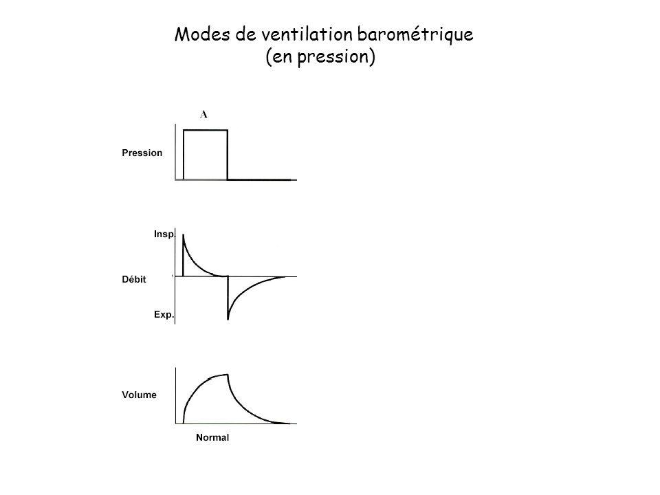 Modes de ventilation barométrique (en pression)