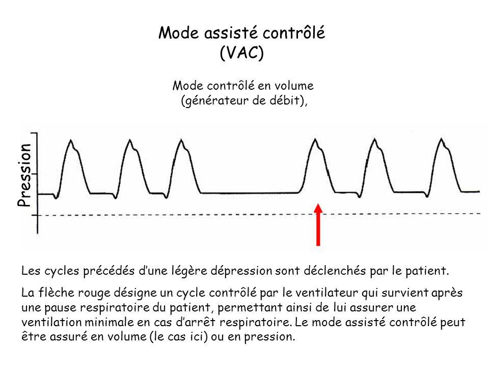 Mode assisté contrôlé (VAC) Mode contrôlé en volume (générateur de débit), Les cycles précédés dune légère dépression sont déclenchés par le patient.