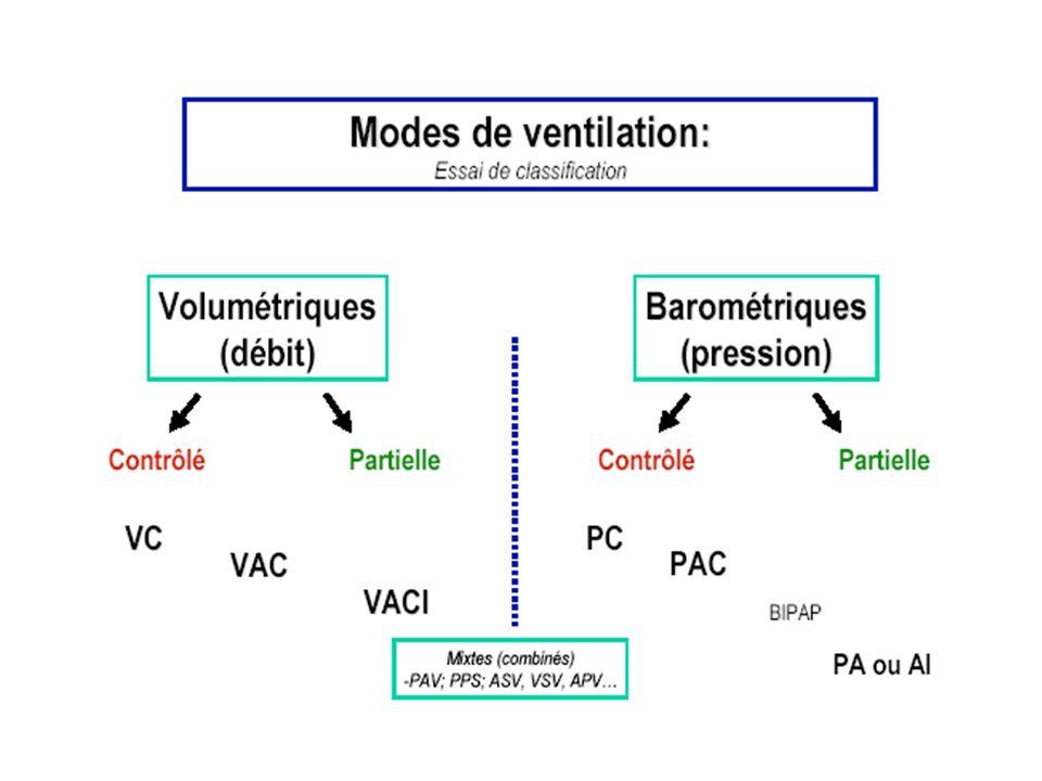 Chaque cycle est déclenché par le patient et assisté par une pression délivrée sous forme de plateau.