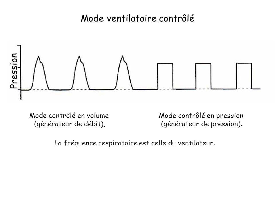 La fréquence respiratoire est celle du ventilateur. Mode ventilatoire contrôlé Mode contrôlé en volume (générateur de débit), Mode contrôlé en pressio