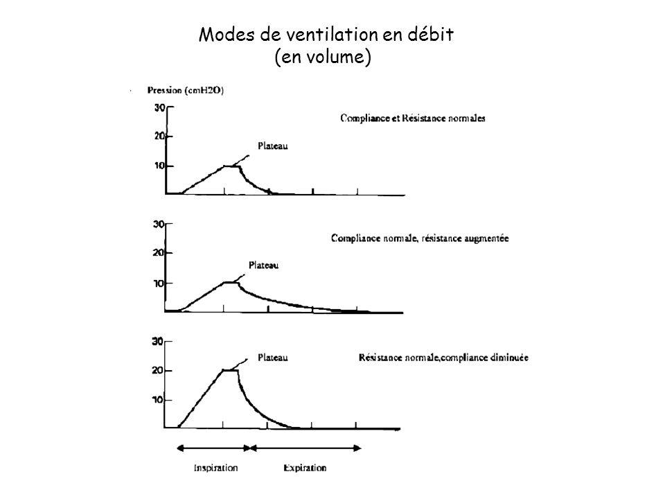 Modes de ventilation en débit (en volume)