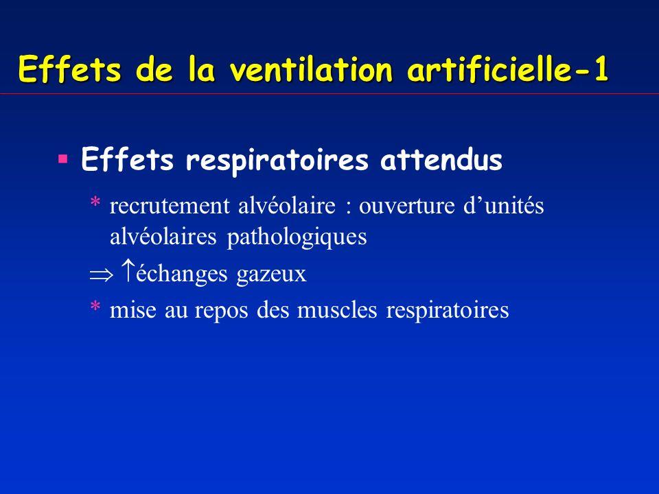 Effets de la ventilation artificielle-1 Effets respiratoires attendus *recrutement alvéolaire : ouverture dunités alvéolaires pathologiques échanges gazeux *mise au repos des muscles respiratoires Effets respiratoires délétères *barotraumatisme et volotraumatisme *cisaillement (lésions de fermeture/réouverture)