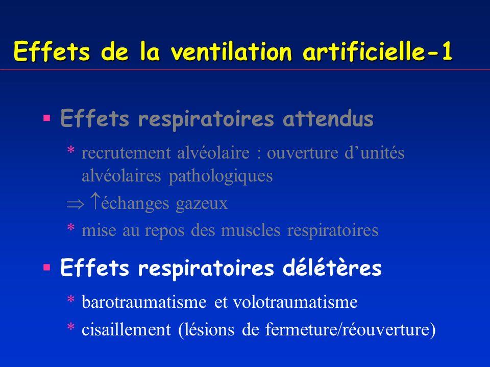 Effets de la ventilation artificielle-2 Effets hémodynamiques * retour veineux par des pressions intra-thoraciques * DC * postcharge du VG