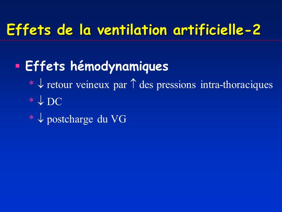 Effets de la ventilation artificielle-2 Effets hémodynamiques * retour veineux par des pressions intra-thoraciques * DC * postcharge du VG Effets métaboliques * consommation dO 2 par muscles respiratoires SvO 2, PaO 2 *rétention hydrosodée