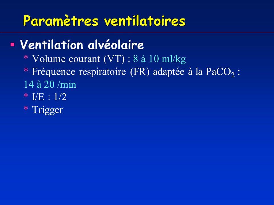 Paramètres ventilatoires Ventilation alvéolaire *Volume courant (VT) : 8 à 10 ml/kg *Fréquence respiratoire (FR) adaptée à la PCO2: 14 à 20 /min *I/E : 1/2 *Trigger Oxygénation artérielle *FiO2 SpO2 >90%, mais toxicité… *PEEP: Minimum.