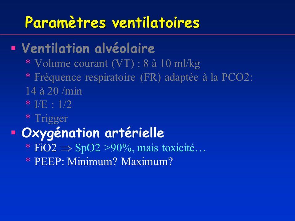 Paramètres ventilatoires Ventilation alvéolaire *Volume courant (VT) : 8 à 10 ml/kg *Fréquence respiratoire (FR) adaptée à la PaCO 2 : 14 à 20 /min *I/E : 1/2 *Trigger Oxygénation artérielle *FiO2 SpO2 >90% *PEEP Limiter le barotraumatisme *Pression de plateau < 28-35 cm H 2 O *Pression de pic < 50 cm H 2 O