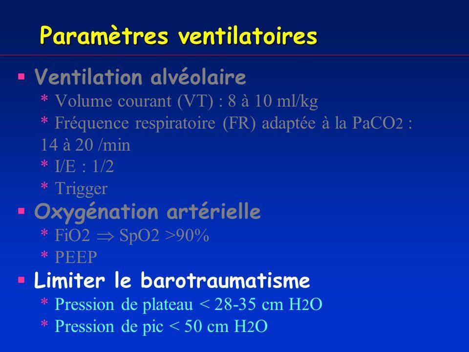 Modes ventilatoires Modes en volume *VC : Ventilation contrôlée *VAC : Ventilation assistée contrôlée *VACI : Ventilation assistée contrôlée intermittente Modes en pression *PC : pression contrôlée *PAC : pression assistée contrôlée *BIPAP *VS AI : Ventilation spontanée avec aide inspiratoire