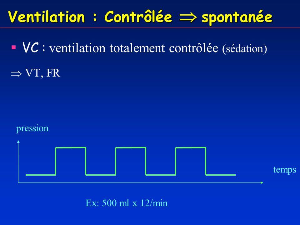 Ventilation : Contrôlée spontanée VC VAC : + possibilité de déclenchement de cycles respiratoires par le patient (sédation + légère) VT, FR, Trigger Ex: 500 ml x 12/min au minimum temps pression