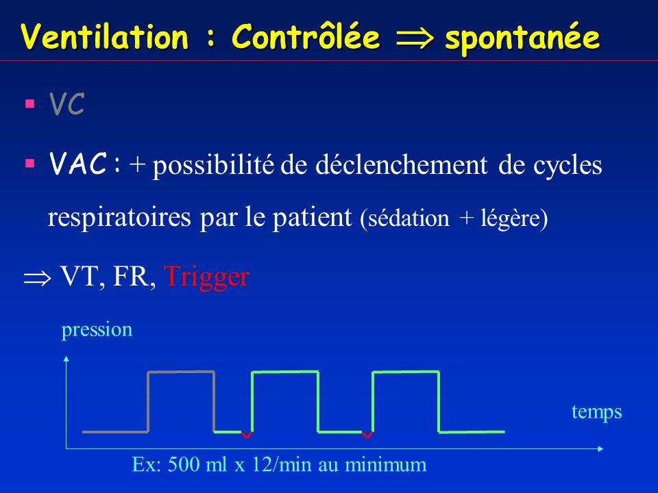 Ventilation : Contrôlée spontanée VC VAC VACI : + possibilité d avoir des cycles respiratoires spontanés (sevrage) VT, FR, Trigger, Aide inspiratoire temps pression Ex: 500 ml x 8/min au minimum + cycles spontanés