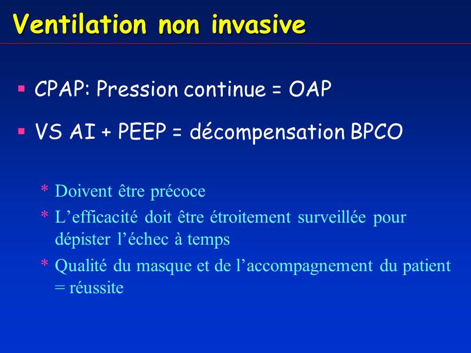 Ventilation : sevrage Doit être protocolisé Nécessite une réévaluation très régulière FiO2 50%, PEEP 6, T° <38°5, NAdré 2 mg/h, dobu 5 /kg/min.