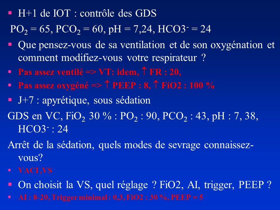 H+1 de IOT : contrôle des GDS PO 2 = 65, PCO 2 = 60, pH = 7,24, HCO3 - = 24 Que pensez-vous de sa ventilation et de son oxygénation et comment modifie