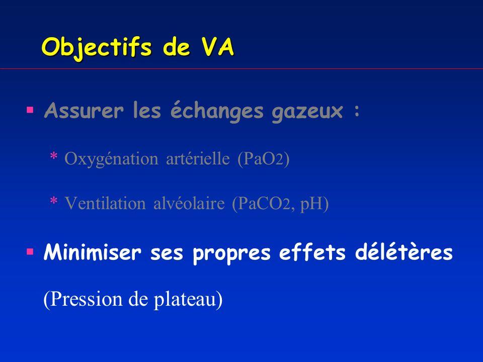 Effets de la ventilation artificielle-1 Effets respiratoires attendus *recrutement alvéolaire : ouverture dunités alvéolaires pathologiques échanges gazeux *mise au repos des muscles respiratoires