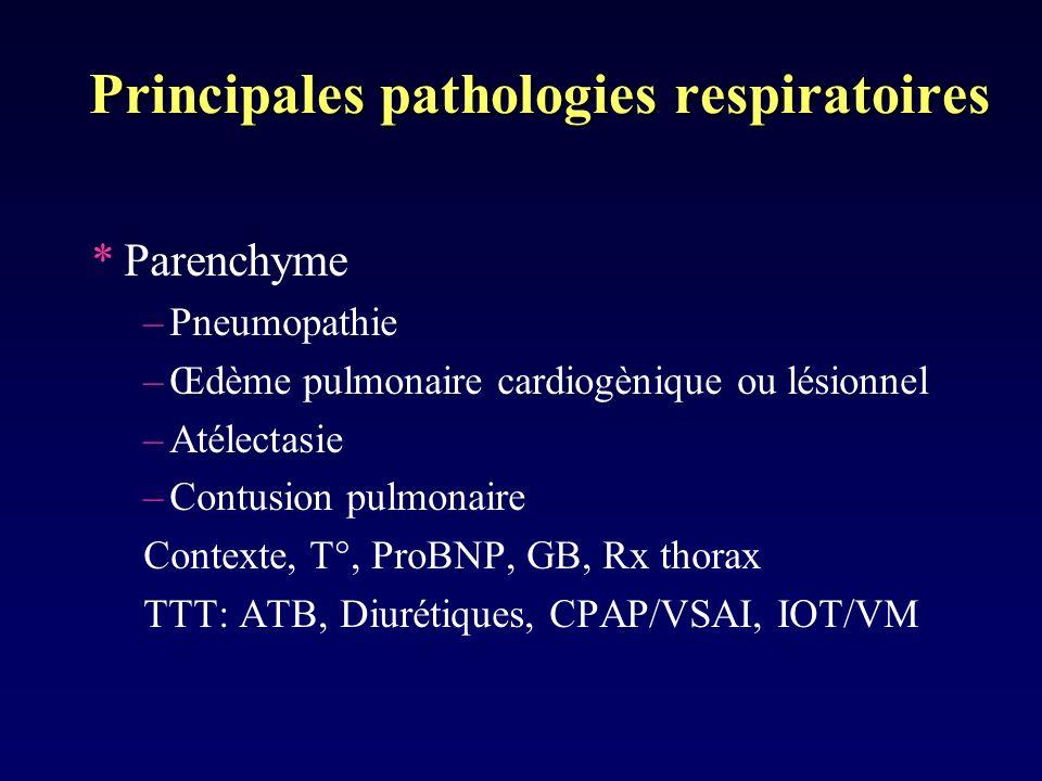 Principales pathologies respiratoires *Parenchyme –Pneumopathie –Œdème pulmonaire cardiogènique ou lésionnel –Atélectasie –Contusion pulmonaire Contex