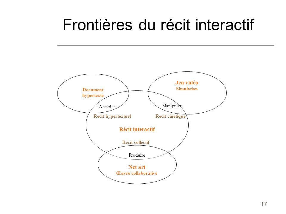 17 Frontières du récit interactif Document hypertexte Accéder Jeu vidéo Simulation Manipuler Récit interactif Produire Net art Œuvre collaborative Réc