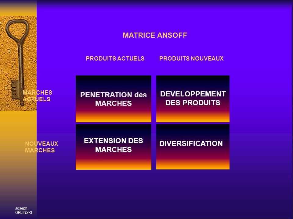 PRODUITS ACTUELS PRODUITS NOUVEAUX MARCHES ACTUELS NOUVEAUX MARCHES MATRICE ANSOFF PENETRATION des MARCHES DEVELOPPEMENT DES PRODUITS EXTENSION DES MA