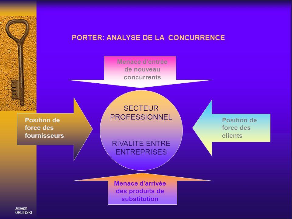 Joseph ORLINSKI PORTER: ANALYSE DE LA CONCURRENCE SECTEUR PROFESSIONNEL RIVALITE ENTRE ENTREPRISES Menace d'entrée de nouveau concurrents Position de