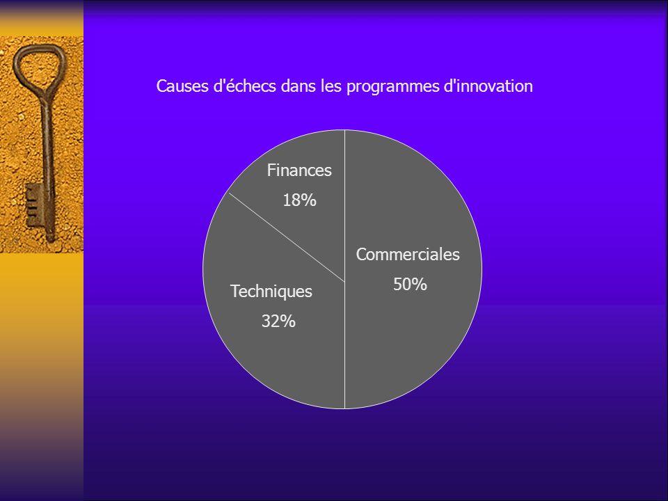 Finances 18% Causes d'échecs dans les programmes d'innovation Techniques 32% Commerciales 50%