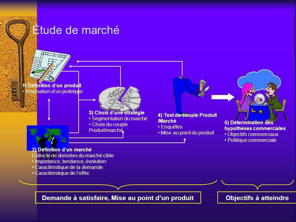 Demande à satisfaire, Mise au point dun produitObjectifs à atteindre 1) Définition dun produit Réalisation dun prototype 2) Définition dun marché Coll