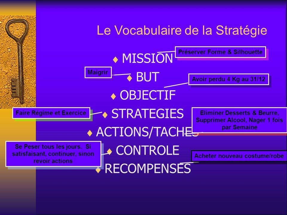 Le Vocabulaire de la Stratégie MISSION BUT OBJECTIF STRATEGIES ACTIONS/TACHES CONTROLE RECOMPENSES Préserver Forme & Silhouette Maigrir Avoir perdu 4