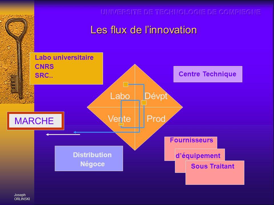 Les flux de linnovation MARCHE Centre Technique Distribution Négoce Labo universitaire CNRS SRC.. Sous Traitant Fournisseurs déquipement LaboDévpt Pro