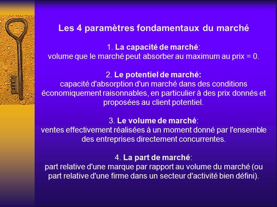 Les 4 paramètres fondamentaux du marché 1. La capacité de marché: volume que le marché peut absorber au maximum au prix = 0. 2. Le potentiel de marché