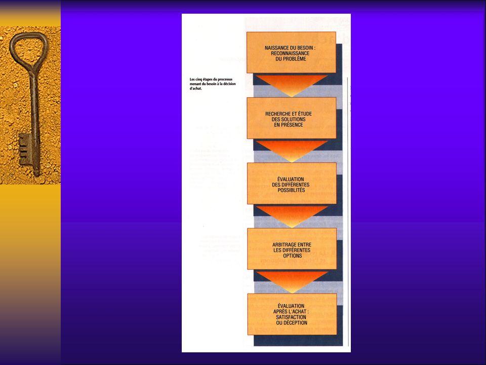 BESOIN: EXPRESSION DE LA NECESSITE 3 conditions pour le client –difficulté à dépasser -> maturité de ce besoin –coût d acquisition acceptable: gain apporté > coût –Alternative de solutions: une offre existe 3 CONDITIONS REUNIES = un MARCHE Joseph ORLINSKI