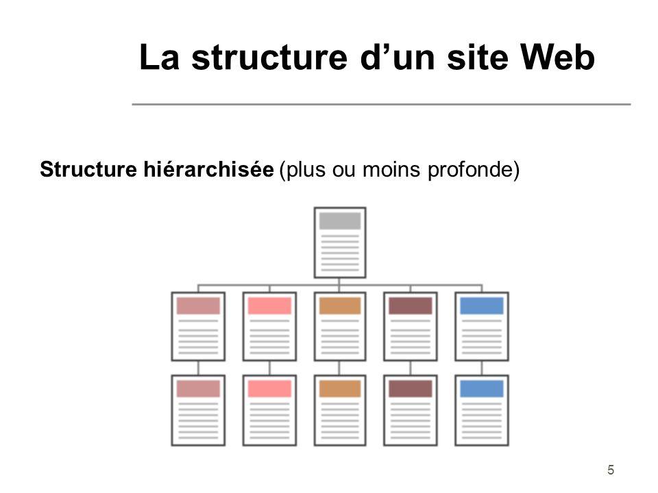 6 Structure hiérarchisée (plus ou moins profonde) les différents thèmes dépendent d une seule et unique page : la page d index ou page d accueil utilisateurs familiarisés avec les diagrammes hiérarchisés comme les organigrammes (métaphore facilement compréhensible) La structure dun site Web
