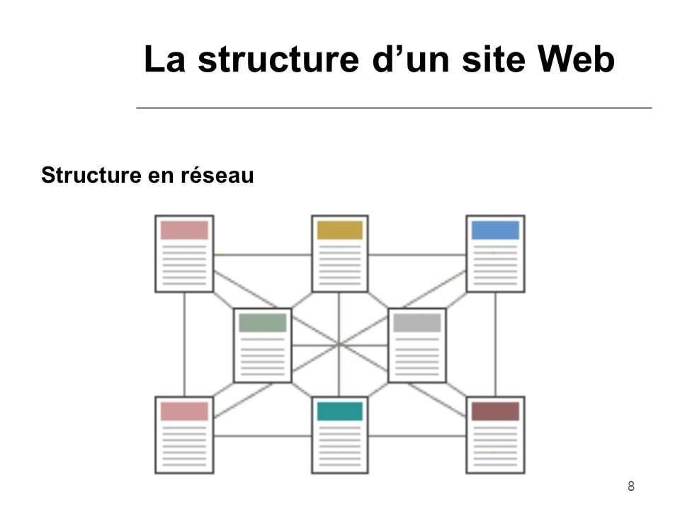 9 Structure en réseau Associations didées et libre cours de la pensée Chaque visiteur parcourra votre site de façon unique selon ses propres intérêts et sa propre démarche vers linformation sans avoir limpression dêtre dirigé.