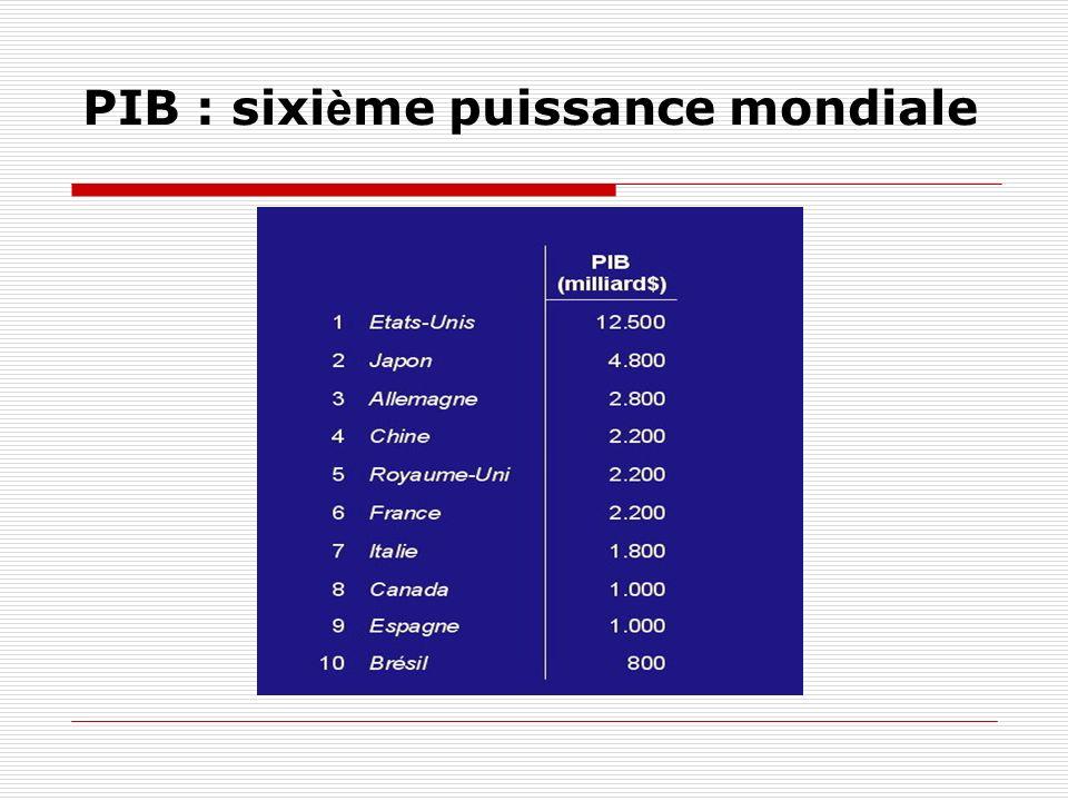 Le PIB par habitant de la France