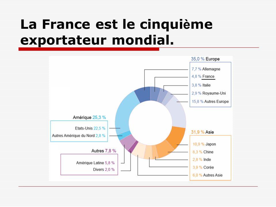 La France est le cinqui è me exportateur mondial.