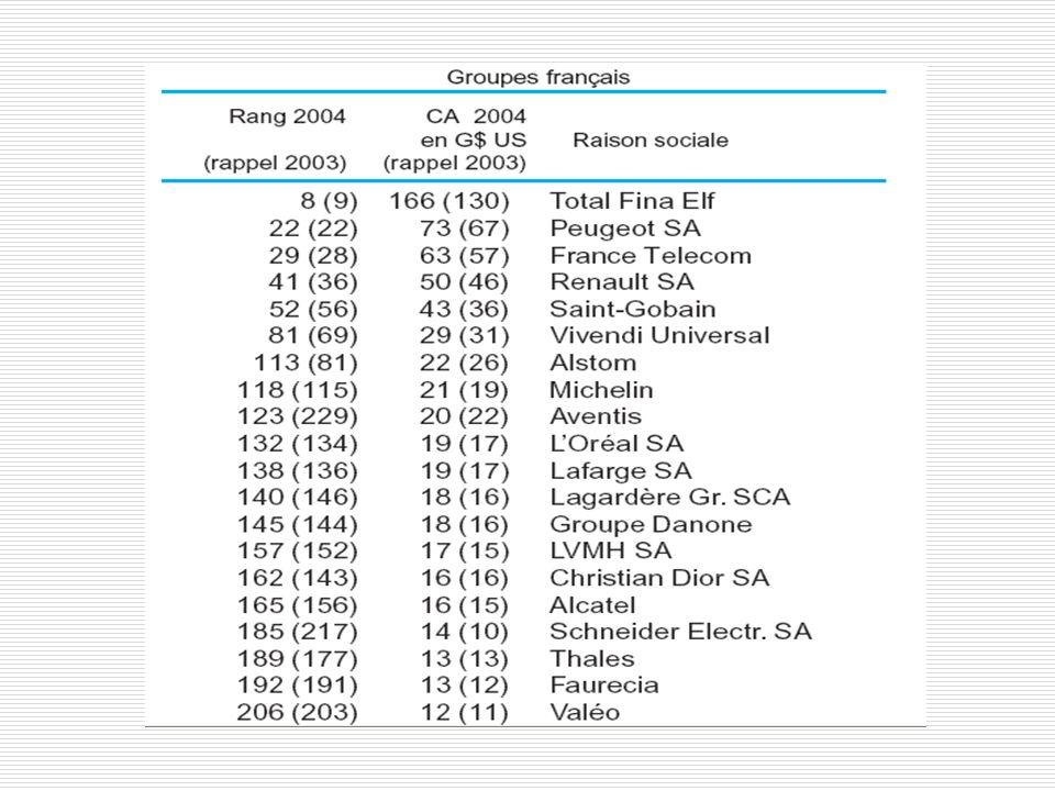 carrefour CHIFFRE D AFFAIRES : + 6,6%
